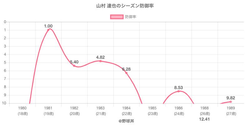 山村 達也のシーズン防御率