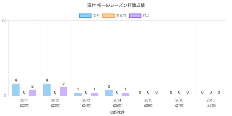 #澤村 拓一のシーズン打撃成績