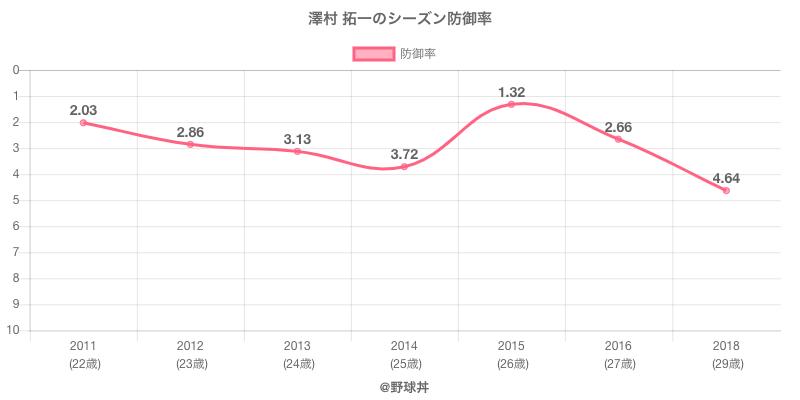 澤村 拓一のシーズン防御率