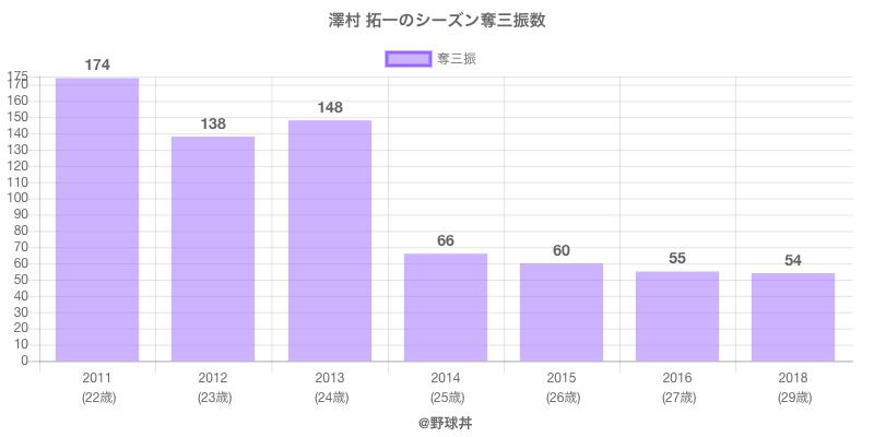#澤村 拓一のシーズン奪三振数