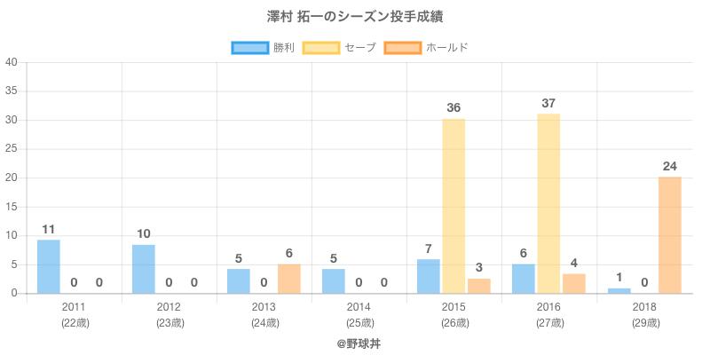#澤村 拓一のシーズン投手成績