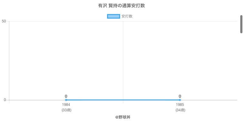 #有沢 賢持の通算安打数