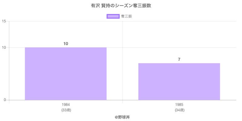#有沢 賢持のシーズン奪三振数
