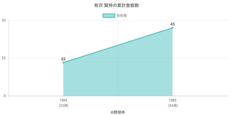 #有沢 賢持の累計登板数