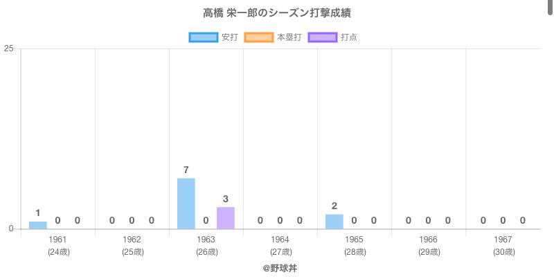 #高橋 栄一郎のシーズン打撃成績