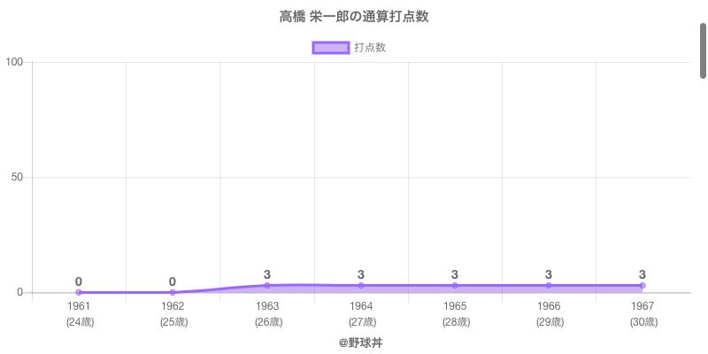 #高橋 栄一郎の通算打点数