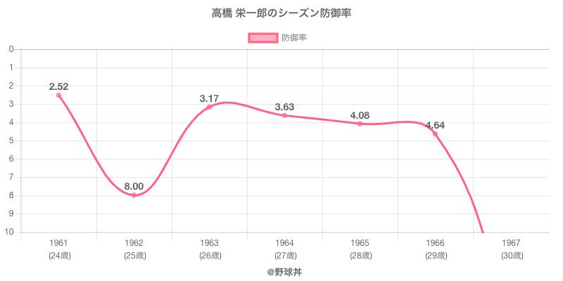 高橋 栄一郎のシーズン防御率
