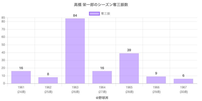 #高橋 栄一郎のシーズン奪三振数