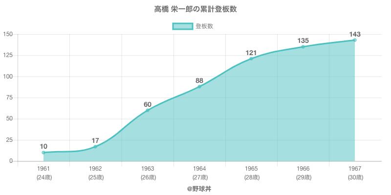 #高橋 栄一郎の累計登板数