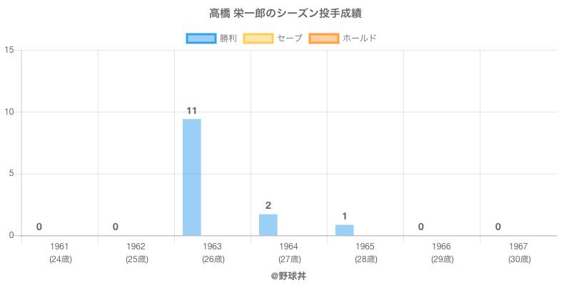 #高橋 栄一郎のシーズン投手成績