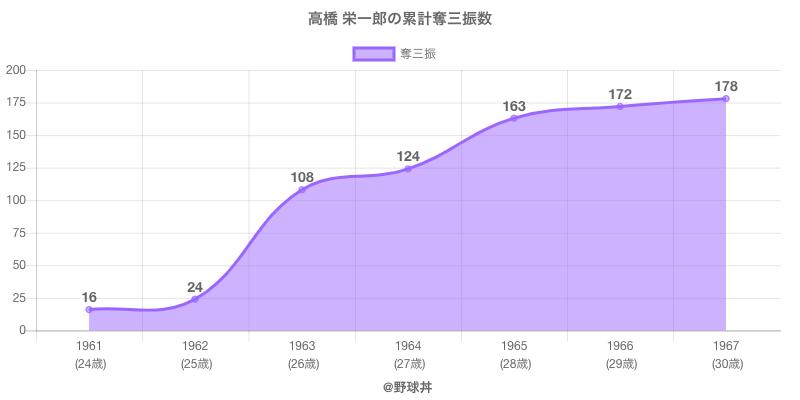 #高橋 栄一郎の累計奪三振数