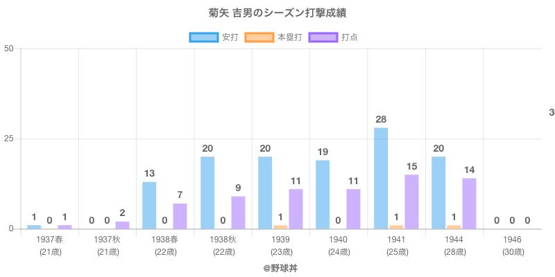 #菊矢 吉男のシーズン打撃成績