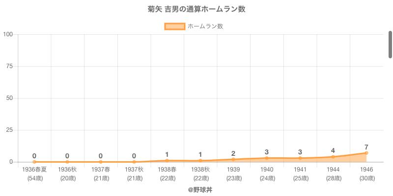 #菊矢 吉男の通算ホームラン数