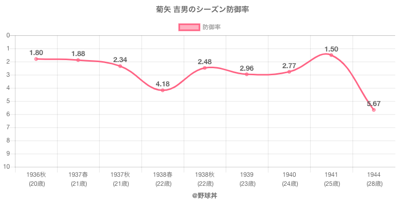 菊矢 吉男のシーズン防御率
