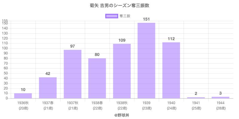 #菊矢 吉男のシーズン奪三振数