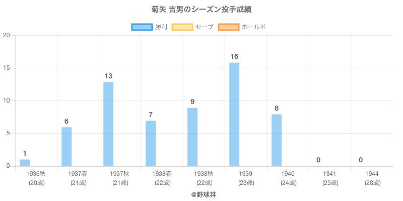 #菊矢 吉男のシーズン投手成績