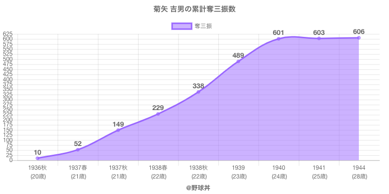 #菊矢 吉男の累計奪三振数