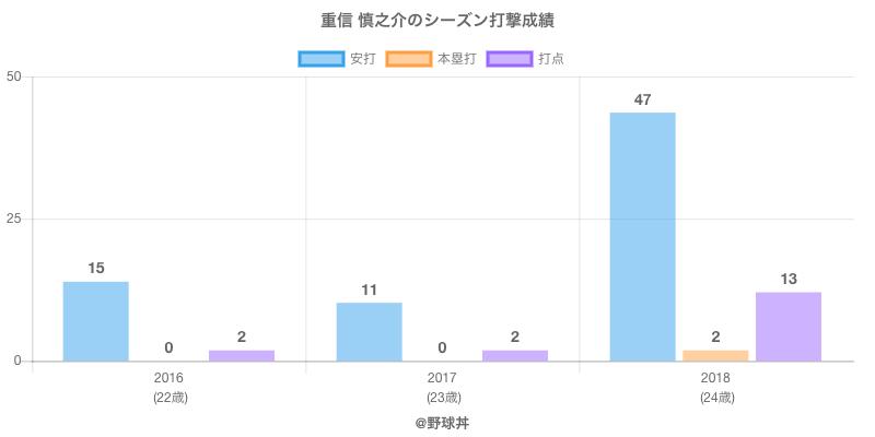 #重信 慎之介のシーズン打撃成績