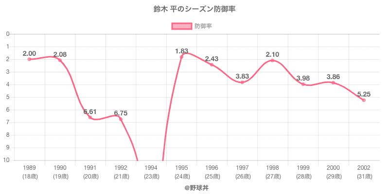 鈴木 平のシーズン防御率