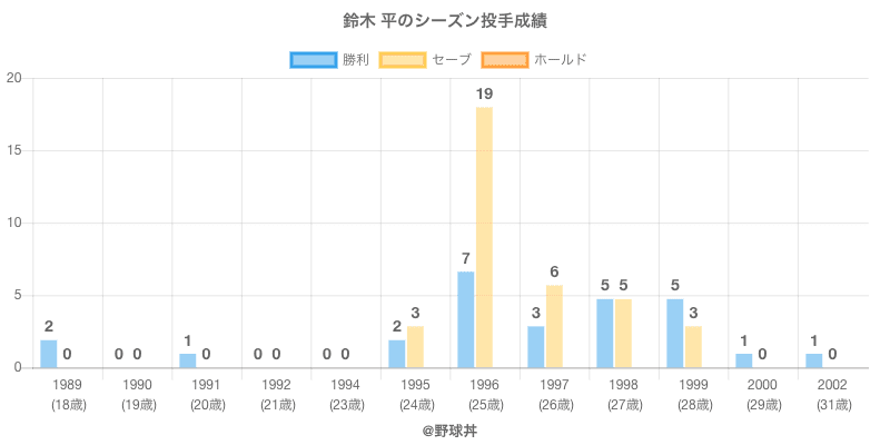 #鈴木 平のシーズン投手成績