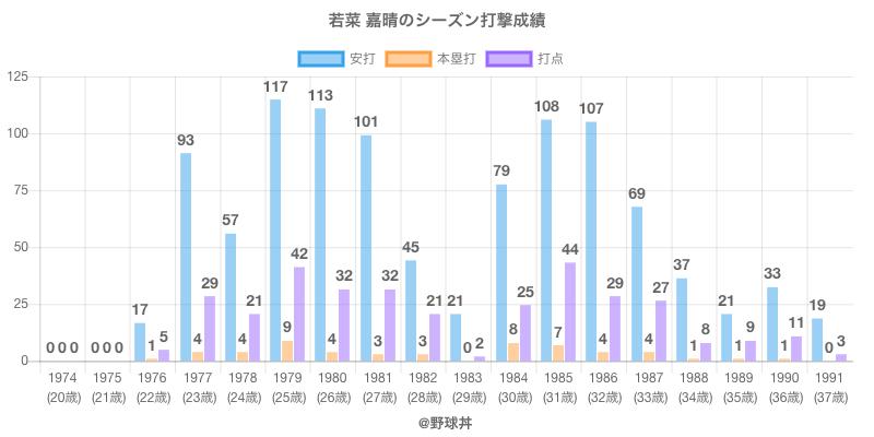 #若菜 嘉晴のシーズン打撃成績