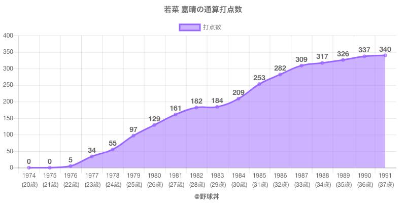 #若菜 嘉晴の通算打点数