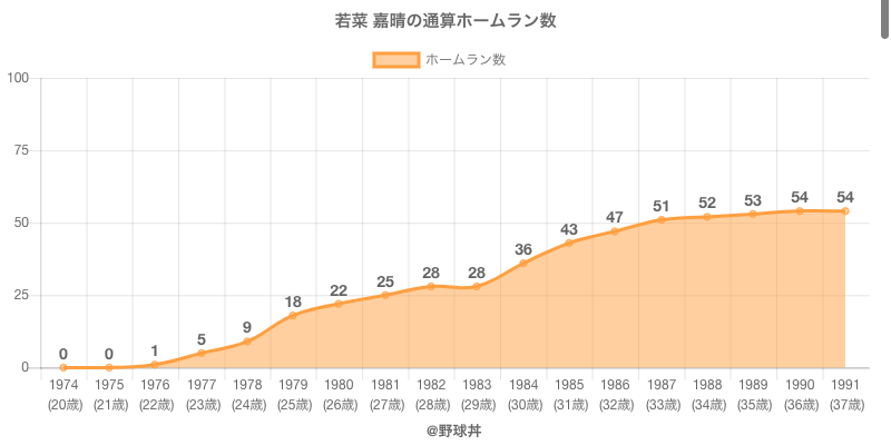 #若菜 嘉晴の通算ホームラン数