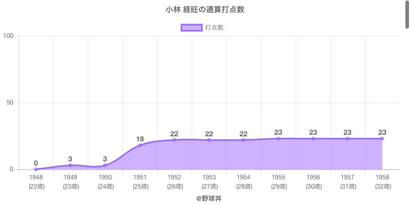 #小林 経旺の通算打点数