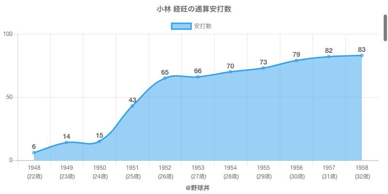 #小林 経旺の通算安打数