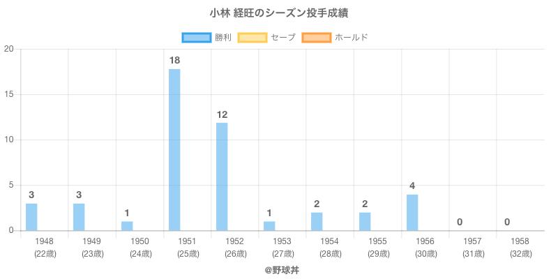 #小林 経旺のシーズン投手成績