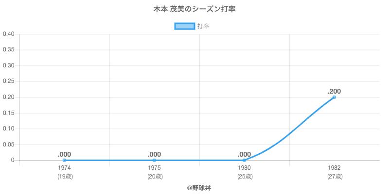 木本 茂美のシーズン打率