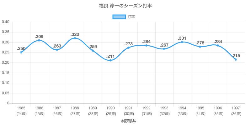 福良 淳一のシーズン打率