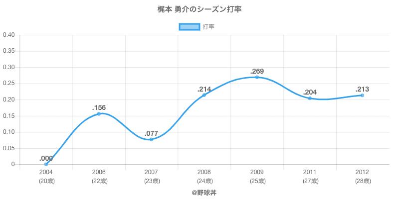 梶本 勇介のシーズン打率