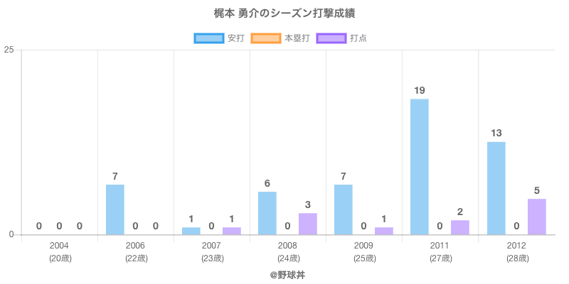 #梶本 勇介のシーズン打撃成績