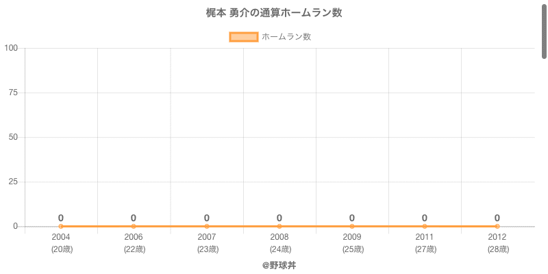 #梶本 勇介の通算ホームラン数