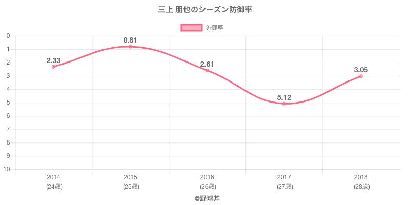 三上 朋也のシーズン防御率