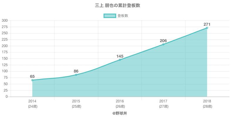 #三上 朋也の累計登板数