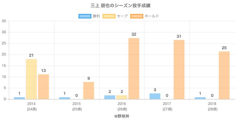 #三上 朋也のシーズン投手成績