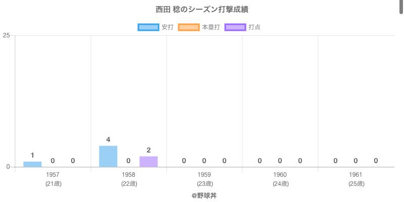 #西田 稔のシーズン打撃成績