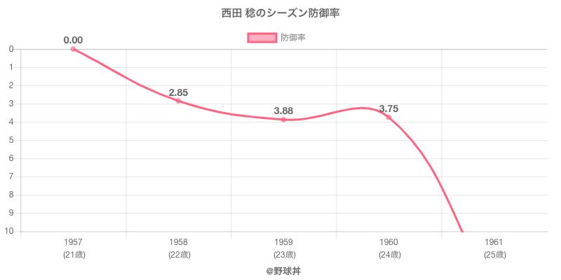 西田 稔のシーズン防御率