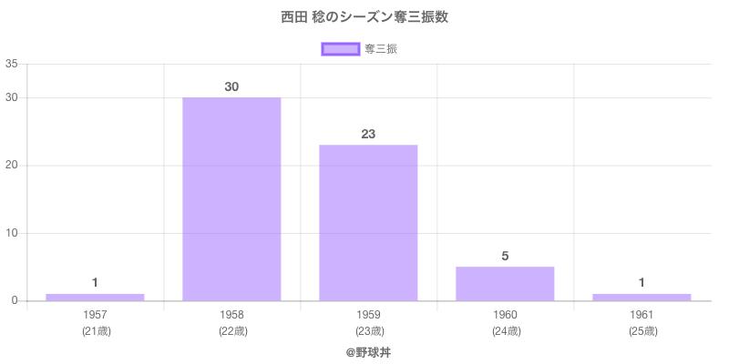 #西田 稔のシーズン奪三振数