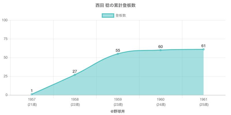 #西田 稔の累計登板数
