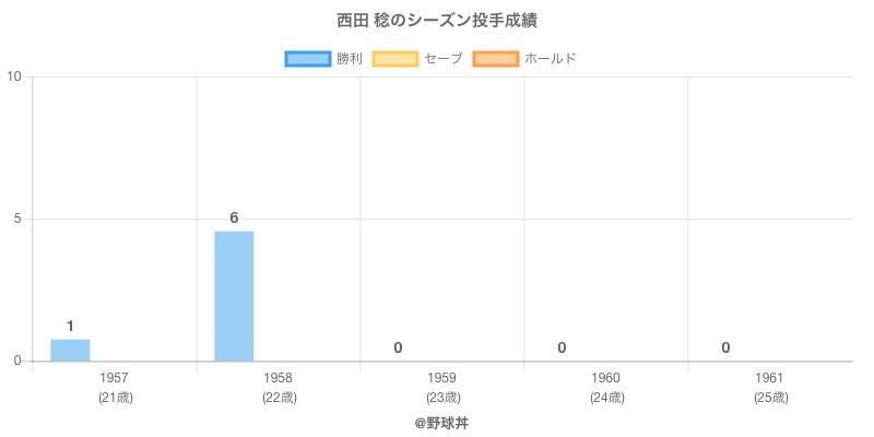 #西田 稔のシーズン投手成績