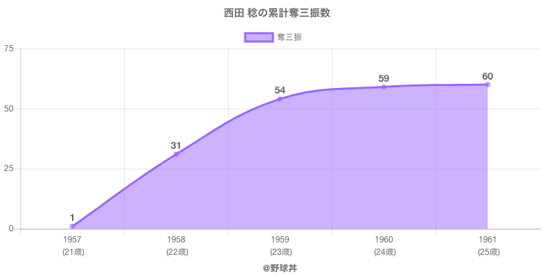 #西田 稔の累計奪三振数