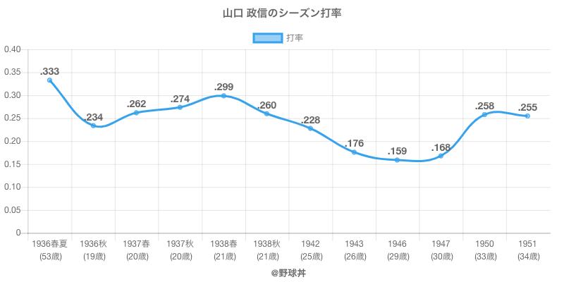 山口 政信のシーズン打率