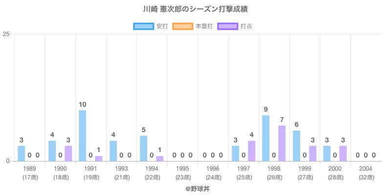 #川崎 憲次郎のシーズン打撃成績