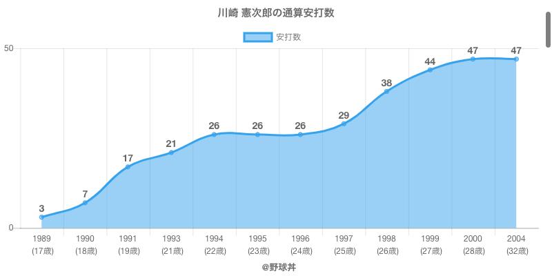 #川崎 憲次郎の通算安打数