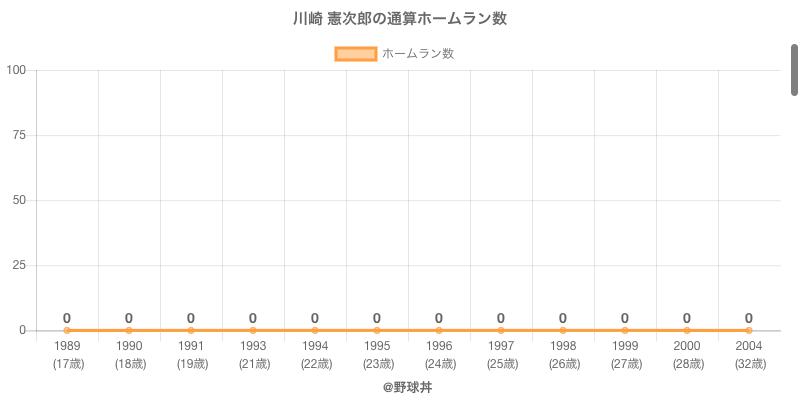 #川崎 憲次郎の通算ホームラン数