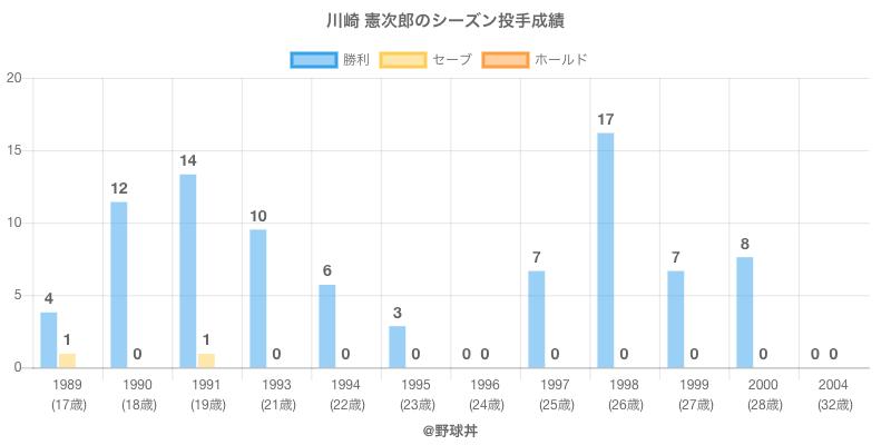 #川崎 憲次郎のシーズン投手成績