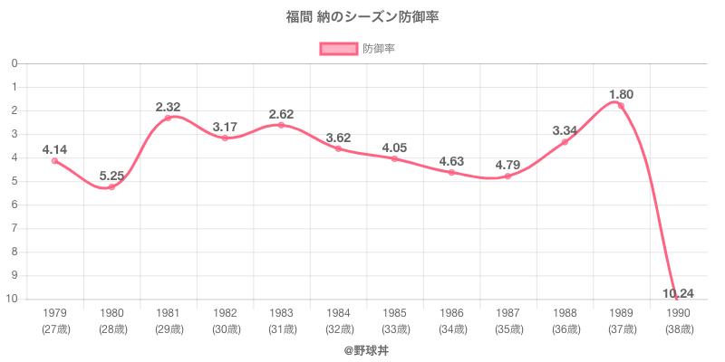 福間 納のシーズン防御率